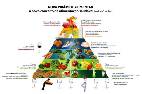 Créditos a imagem: Alimentação Saudável.